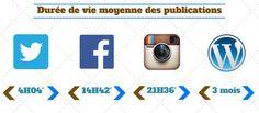 Combien de temps vivent vos publications sur les médias sociaux ? #SocialMedia #ydem