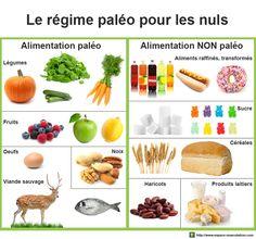 Tableaux des aliments paléo et non paléo