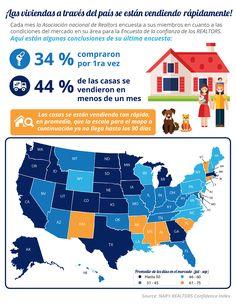 ¡Las viviendas a través del país se están vendiendo rápidamente! [infografía] | Latina on Real Estate
