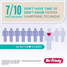 We polled attendees of our most recent webinar about sharpening: Seven out of 10 dental professionals don't have time or don't know proper sharpening technique. And, not surprisingly, only one out of 10 like to sharpen. #dental #dentalhygienist #infographic
