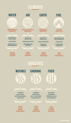 Elements and qualities of astrology - simple infographic