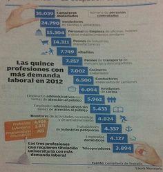 15 Profesiones más demandadas en España 2012 Empleo Trabajo