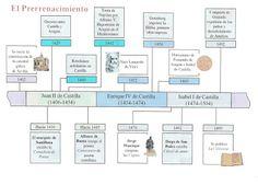 Lenguaje, lengua y habla: Cronología de la literatura española Ap Spanish, Boarding Pass, Literature, Study, Culture, Writing, Travel, Life, Cultura General
