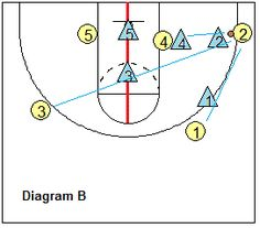 Man-to-man pressure - Defensive positioning off the ball - Deny, Helpside defense