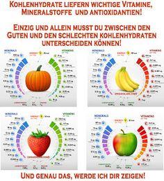 Kohlenhydrate bildet die größte Gruppe von Lebensmitteln, die wir essen. In natürlicher Form gefunden, enthalten die meisten essentiellen N...