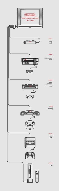 Nintendo timeline. Illustrator: Luca Zanellato. The UX Blog podcast is also available on iTunes.