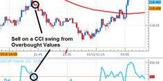 #Forex #Trading Strategy Series: The CCI Swing http://forex-quebec.com/strategy-series-the-cci-swing/