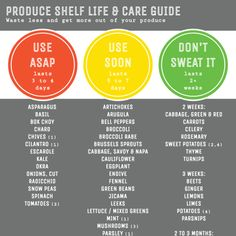 Produce shelf life and care guide #infographic by Cook Smarts #CookSmarts101