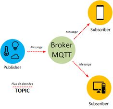 Mosquitto et Node-RED : Le couple parfait pour vos objets connectés ! Arduino, Le Couple Parfait, Interface Web, Le Cloud, Red Raspberry, Messages, Chart, Map, Data Feed