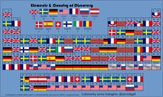 Elements by country of discovery, collated by Jamie B Gallagher ( http://www.jamiebgall.co.uk/ )