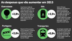 O que aumentou ou ainda vai aumentar em 2013