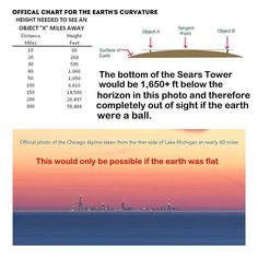 provocative-planet-pics-please.tumblr.com Follow @stationary_earth - #flatearth #earthisflat #nasa #science #chicago #city #cities #usa #america #lakemichigan #michigan #water #atheism #atheist #atheists #astronomy #telescope #space #planets #earth #globe #nasahoax by ivklingg https://instagram.com/p/-mUZu9Abnl/