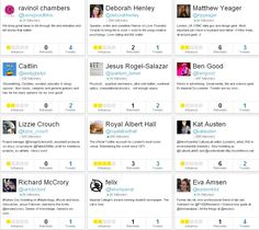 Top influencers on Twitter who tweeted about the CMO's TED talk on 23 Sept 13.