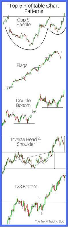 Learn how to identify and use the top 5 most profitable trend trading chart patterns used for stocks and Forex. Learn how to identify and use the top 5 most profitable trend trading chart patterns used for stocks and Forex. Chandeliers Japonais, Analyse Technique, Trade Finance, Finance Business, Business Advice, Business Marketing, Stock Trading Strategies, Stock Market For Beginners, Bitcoin Chart