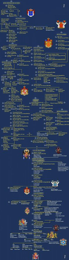 Monarchy of Spain Genealogy Chart, Family Genealogy, Monarchy Family Tree, Family Tree Websites, World History, Family History, Royal Family Trees, Royal Families Of Europe, Spanish Royal Family