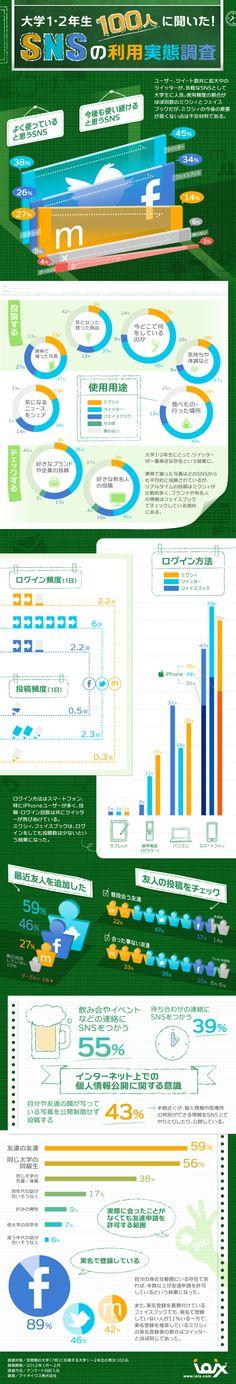 大学1・2年生100人に聞いた!SNSの利用実態調査 | infographic.jp - インフォグラフィックス by IOIX