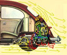 color airflow around beetle engine area Vw Cabrio, Automobile, Kdf Wagen, Vw Engine, Vw Vintage, Combi Vw, Buggy, Vw Volkswagen, Vw Camper