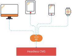 Los sistemas gestores de contenido (CMS) han sido necesarios para las organizaciones durante muchos años. Al hablar de CMS enseguida nos viene a la cabeza plataformas como Drupal y Wordpress.   #cms #ezplatform #headlesscms #symfony