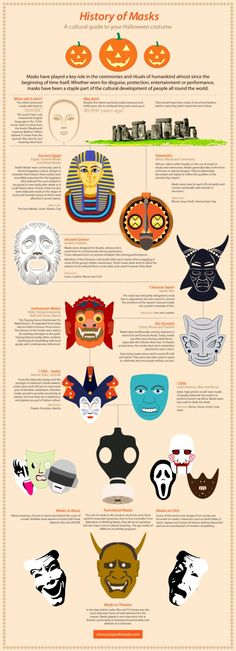 A History Of Masks [Infographic] A History Of Masks [Infograp. - A History Of Masks [Infographic] A History Of Masks [Infographic] History Of Masks, Art History, Design History, High School Art, Middle School Art, Art Handouts, 6th Grade Art, Art Worksheets, School Art Projects