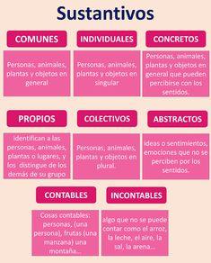 Spanish Class, Spanish Lessons, Spanish Language Learning, Kindergarten Activities, Anchor Charts, Writing Tips, Teaching Resources, Homeschool, Positivity