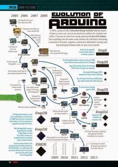 Evolución de Arduino