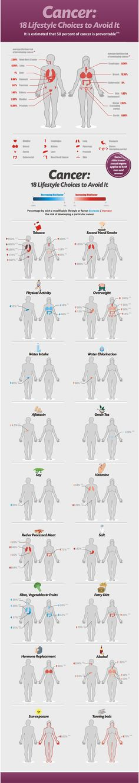 18 estilos de vida para evitar el #cancer #infografía #lifestyle