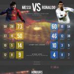 Messi Vs Ronaldo | Visual.ly