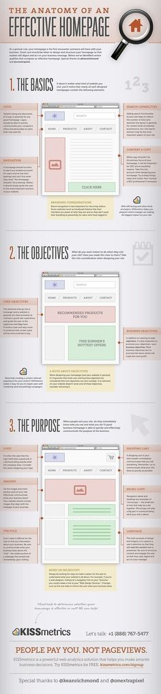 anatomy of an effective homepage #infographic