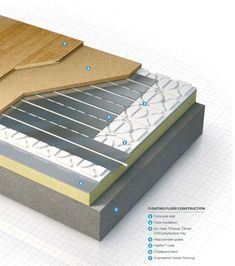 What is underfloor heating? Why use underfloor heating and what are the different types of systems, build ups and when are they best suited for use. Types Of Flooring, Diy Flooring, Flooring Options, Electric Underfloor Heating, Underfloor Heating Systems, Wet Floor, Heated Floor, Screed Floors, Radiant Heating System