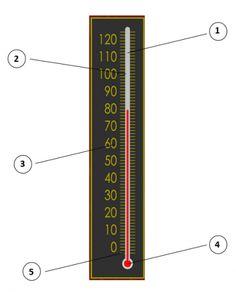 arbeitsblatt lernwerkstatt temperatur thermometer ablesen grundschule thermometer school. Black Bedroom Furniture Sets. Home Design Ideas