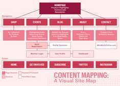 Planning to DIY your website? Use this Website Content Plan Sitemap Design, Web Design Tips, Brand Design, Flat Design, Marketing Plan, Content Marketing, Digital Marketing, Business Planning, Business Tips