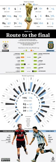 Argentina vs Germany in FIFA World Cup 2014 Final infographic