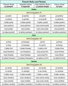 Verbs and Tenses - -French Verbs and Tenses - - French Verbs, French Grammar, French Phrases, French Tenses, English Grammar, French Language Lessons, French Language Learning, French Lessons, Learning Spanish