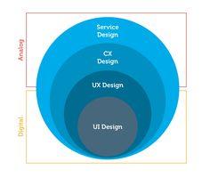 7 UX Principles by a Service Design Company – UX Planet