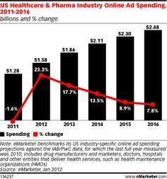 Pharma Marketing Blog: Bogus Predictions of Pharma Industry Online Ad Spending
