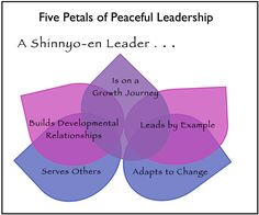 Developmental Relationships Pave a Path to Peaceful Leadership Search Institute, Resilience In Children, Lead By Example, Serving Others, Grow Together, Leadership, Encouragement, Relationship, Peace