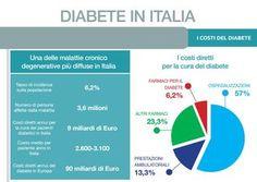 QUASI 4 MILIONI LE DONNE COINVOLTE OGNI GIORNO CON IL DIABETE IN ITALIA http://www.saluteh24.com/il_weblog_di_antonio/2016/03/quasi-4-milioni-le-donne-coinvolte-ogni-giorno-con-il-diabete-in-italia.html