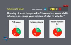 POLLS: Tshwane unrest sees ANC, DA gap widen.   Phone interviews were conducted with nearly 1,500 eligible voters in Tshwane, Johannesburg and Nelson Mandela Bay. This week saw the DA further taking the lead in Tshwane.
