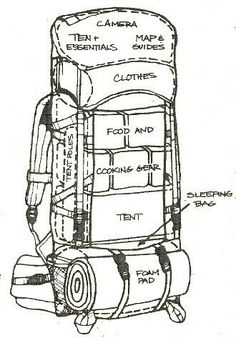 Packing your backpack