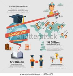 world's education