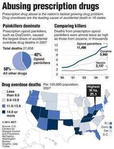 Prescription drug overdose deaths increased for the 11th year in a row  http://www.examiner.com/article/prescription-drug-overdose-deaths-increased-for-the-11th-year-a-row