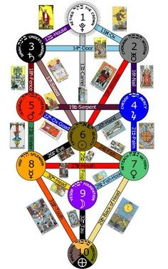 Tarot astrology is the system through which a reading of the cards in a tarot deck help you through troubled times by offering a reflection on your past, present and future. Tarot is closely associated with astrology as each card rela Major Arcana Cards, Old Symbols, Masonic Symbols, Tarot Astrology, Free Tarot, Tarot Learning, Tarot Card Meanings, Tarot Spreads, Tarot Readers