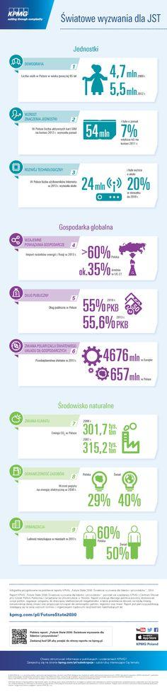"""Funkcjonowanie sektora publicznego i prywatnego na świecie do 2030 r. będzie ściśle uzależnione od czynników globalnych.  #jst #rozwój #infografika #infographic Infografika przygotowana na podstawie raportu KPMG """"Future State 2030: Światowe wyzwania dla liderów i przywódców"""", 2014. #KPMG"""