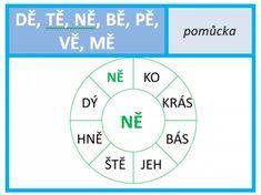 Chart, Teaching, Map, Education, Logo, Dyslexia, Logos, Location Map, Maps
