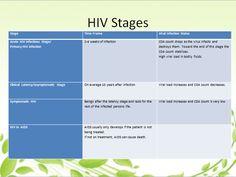 Hiv Symptoms, Viral Infection, Symptoms For Hiv, Symptoms Of Hiv