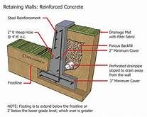 Berm Concrete Retaining Wall With Footing Yahoo Search Results Yahoo Image Search Results Retaining Wall Concrete Retaining Walls Retaining Wall Blocks