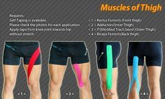 Quad Muscles, Thigh Muscles, Kt Tape Knee, K Tape, Psoas Release, Kinesiology Taping, Tight Hip Flexors, It Band, Psoas Muscle
