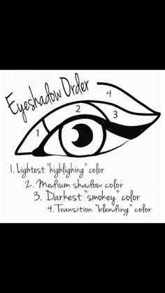 Eye shadow guide. Can be very helpful for first timers or beginners: