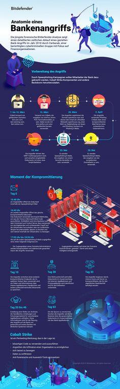 Cybersecurity: Die Anatonomie einer Phishing-Attacke auf eine Bank | Kroker's Look @ IT
