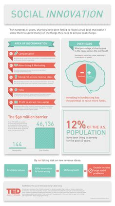 Social Innovation Infographic by Brittany Morris at Coroflot.com